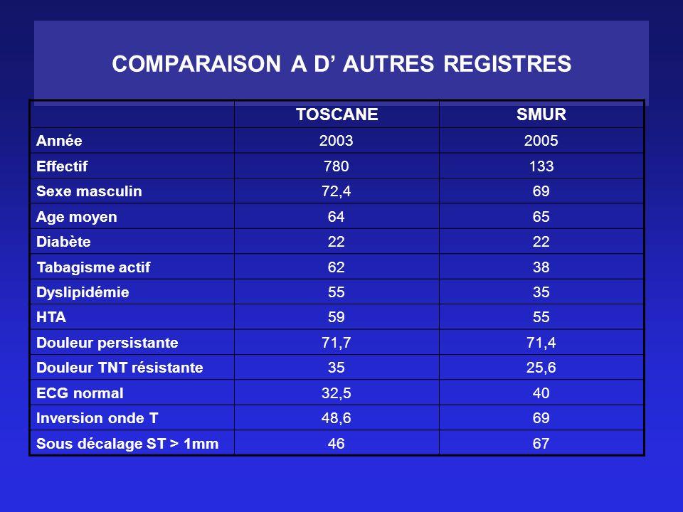 COMPARAISON A D' AUTRES REGISTRES
