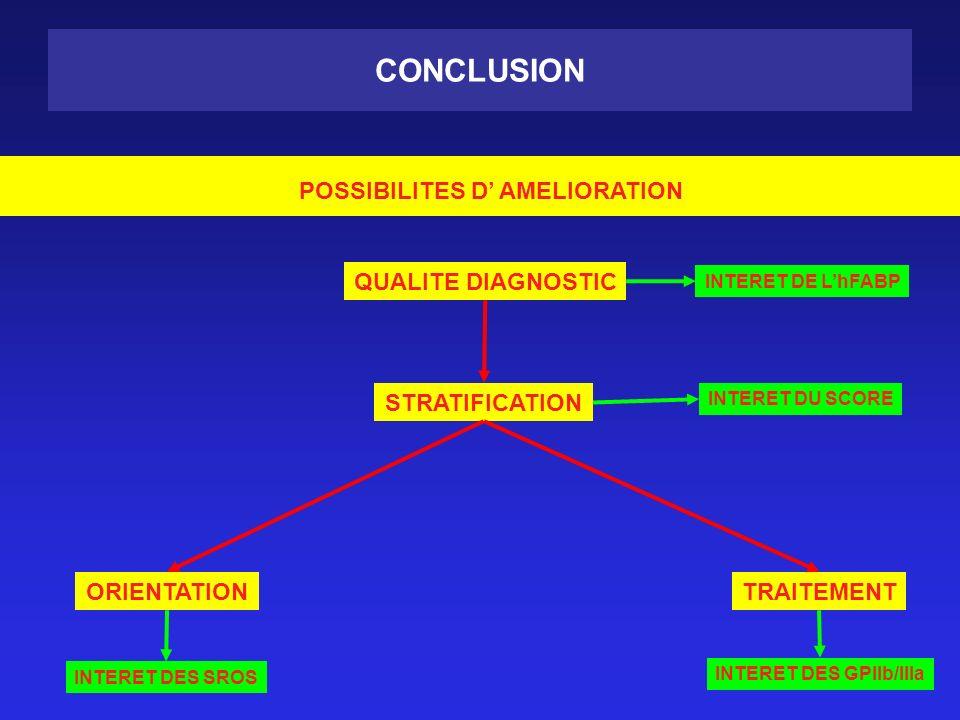 POSSIBILITES D' AMELIORATION INTERET DES GPIIb/IIIa
