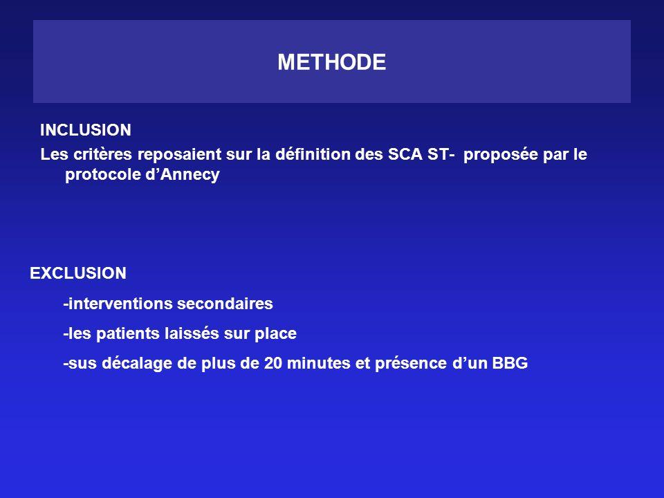 METHODE INCLUSION. Les critères reposaient sur la définition des SCA ST- proposée par le protocole d'Annecy.