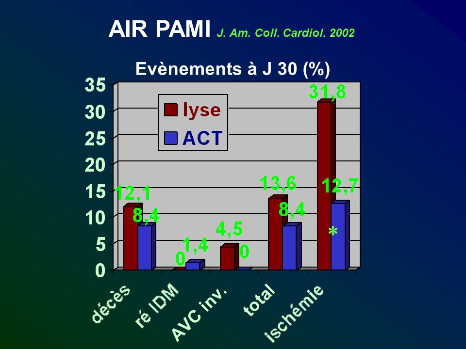 AIR PAMI J. Am. Coll. Cardiol. 2002