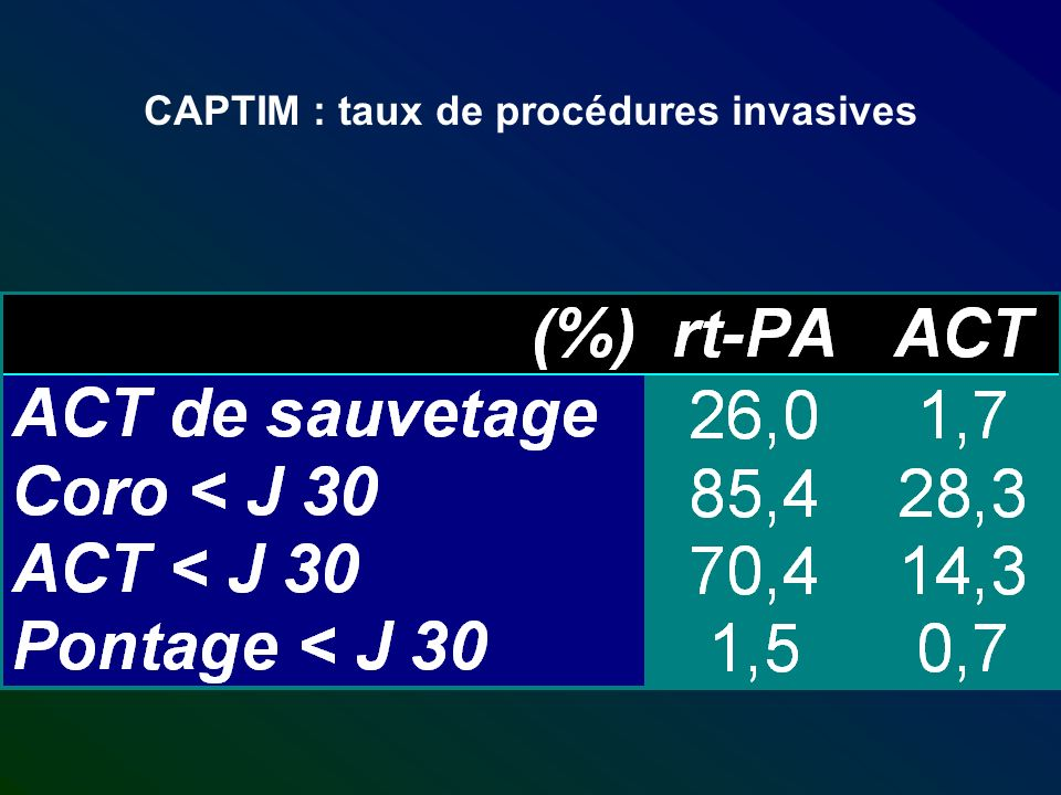 CAPTIM : taux de procédures invasives