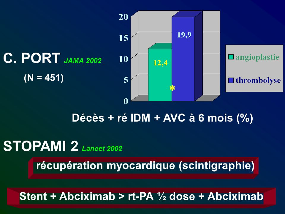 Stent + Abciximab > rt-PA ½ dose + Abciximab