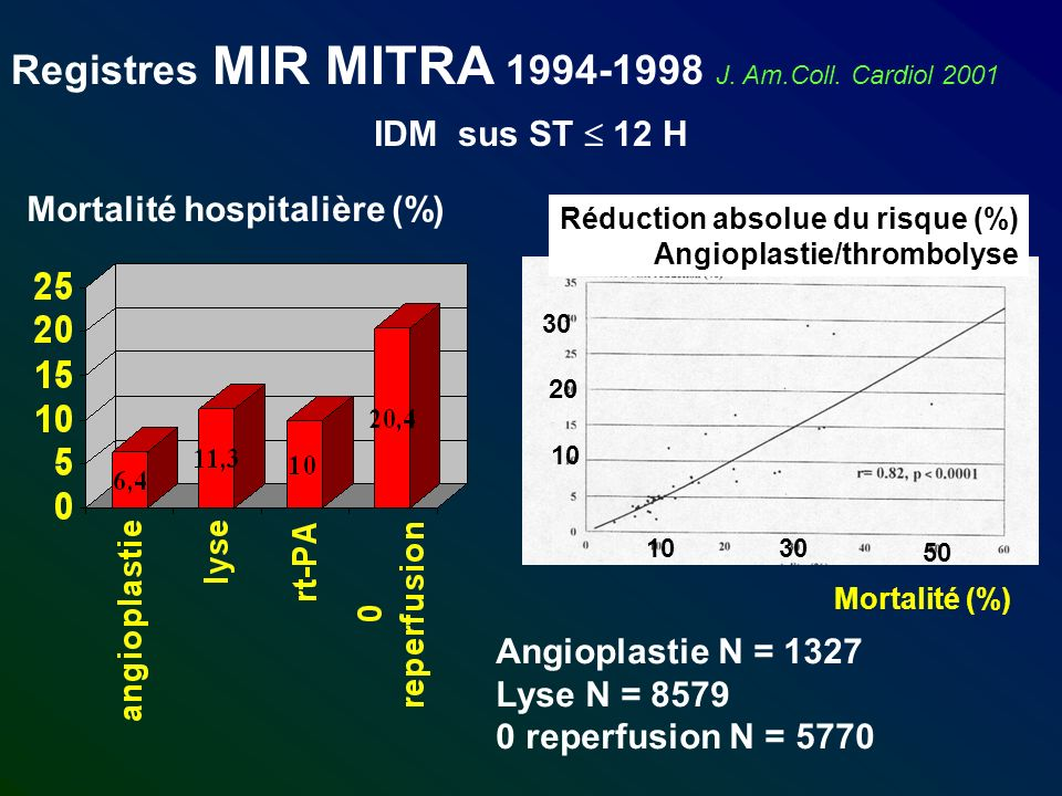 Registres MIR MITRA 1994-1998 J. Am.Coll. Cardiol 2001