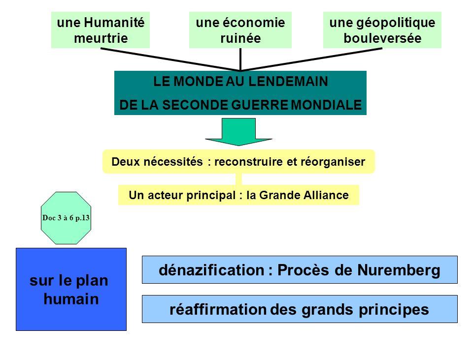 dénazification : Procès de Nuremberg