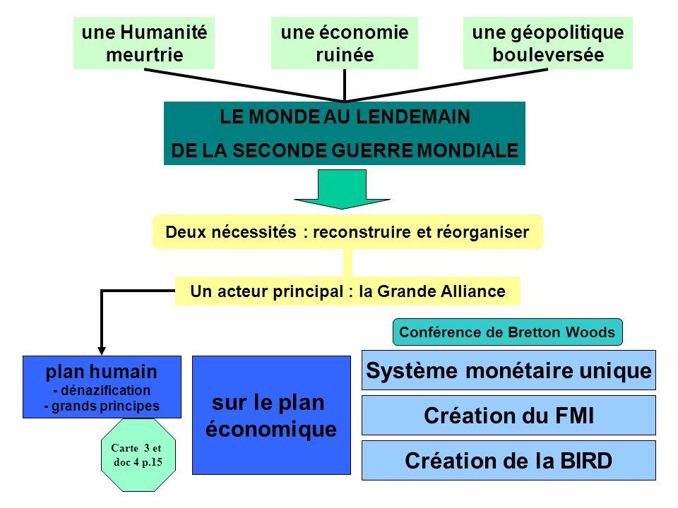 Système monétaire unique sur le plan économique Création du FMI