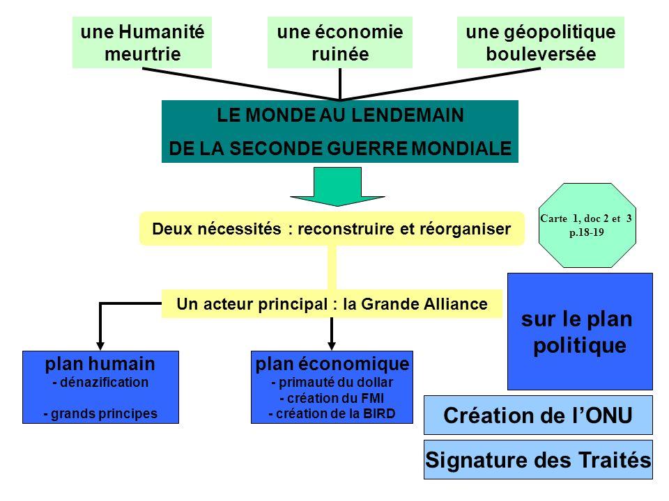 sur le plan politique Création de l'ONU Signature des Traités