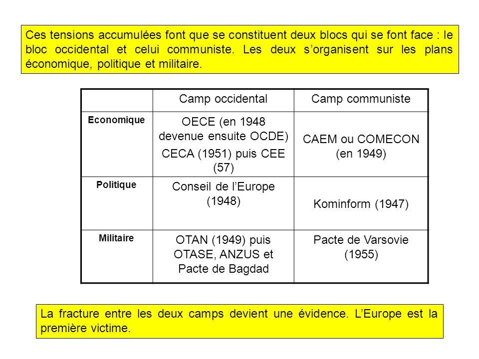 OECE (en 1948 devenue ensuite OCDE) CECA (1951) puis CEE (57)