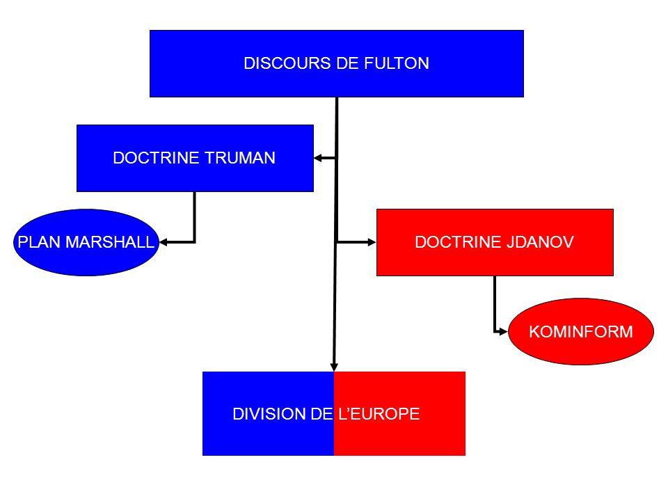 DISCOURS DE FULTON DOCTRINE TRUMAN PLAN MARSHALL DOCTRINE JDANOV KOMINFORM DIVISION DE L'EUROPE