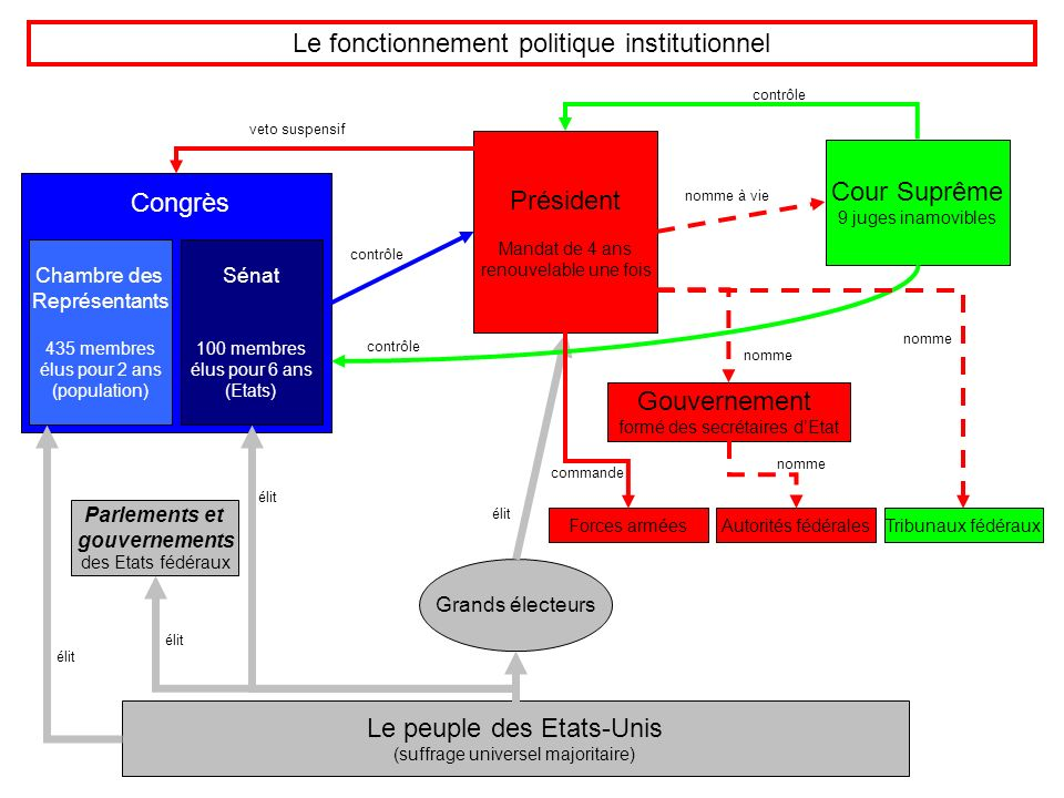 Le fonctionnement politique institutionnel