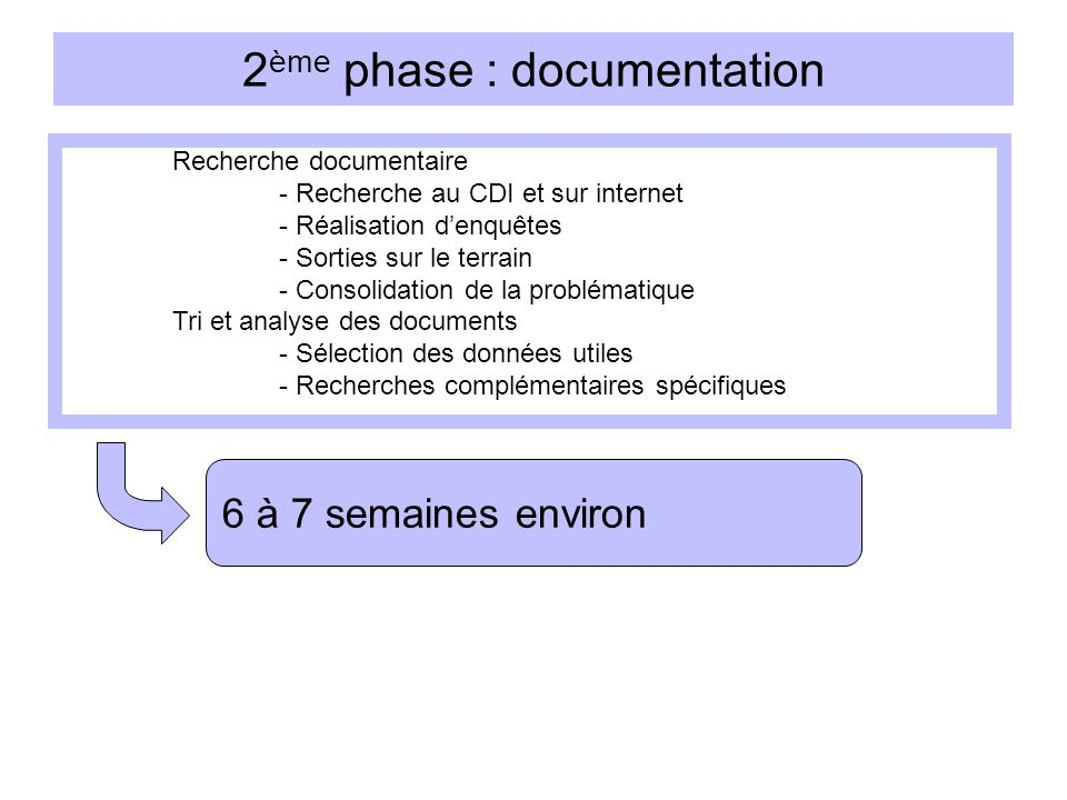 2ème phase : documentation