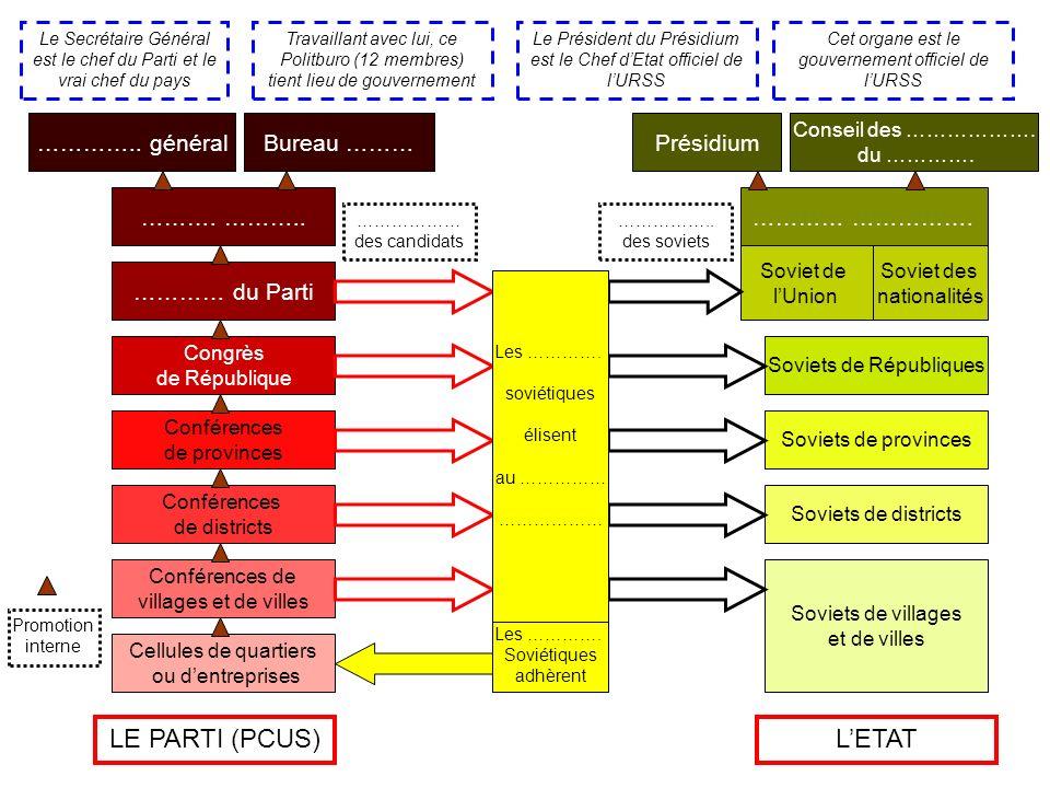 LE PARTI (PCUS) L'ETAT ………….. général Bureau ……… Présidium ………. ………..