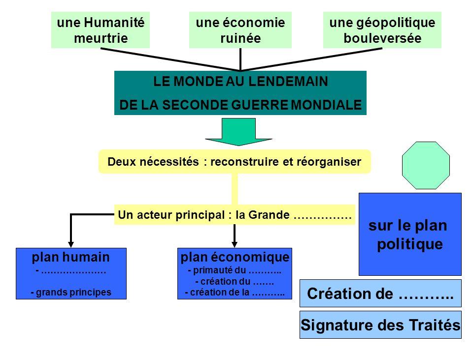 sur le plan politique Création de ……….. Signature des Traités