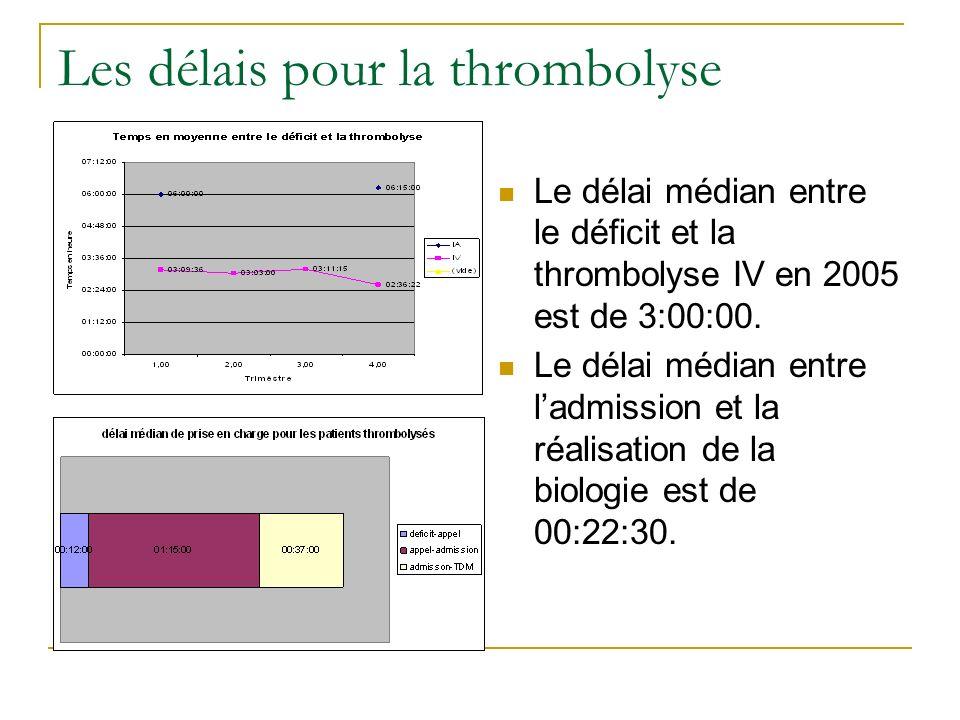 Les délais pour la thrombolyse