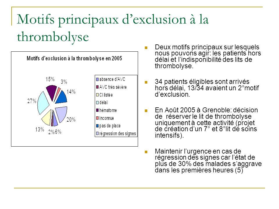 Motifs principaux d'exclusion à la thrombolyse