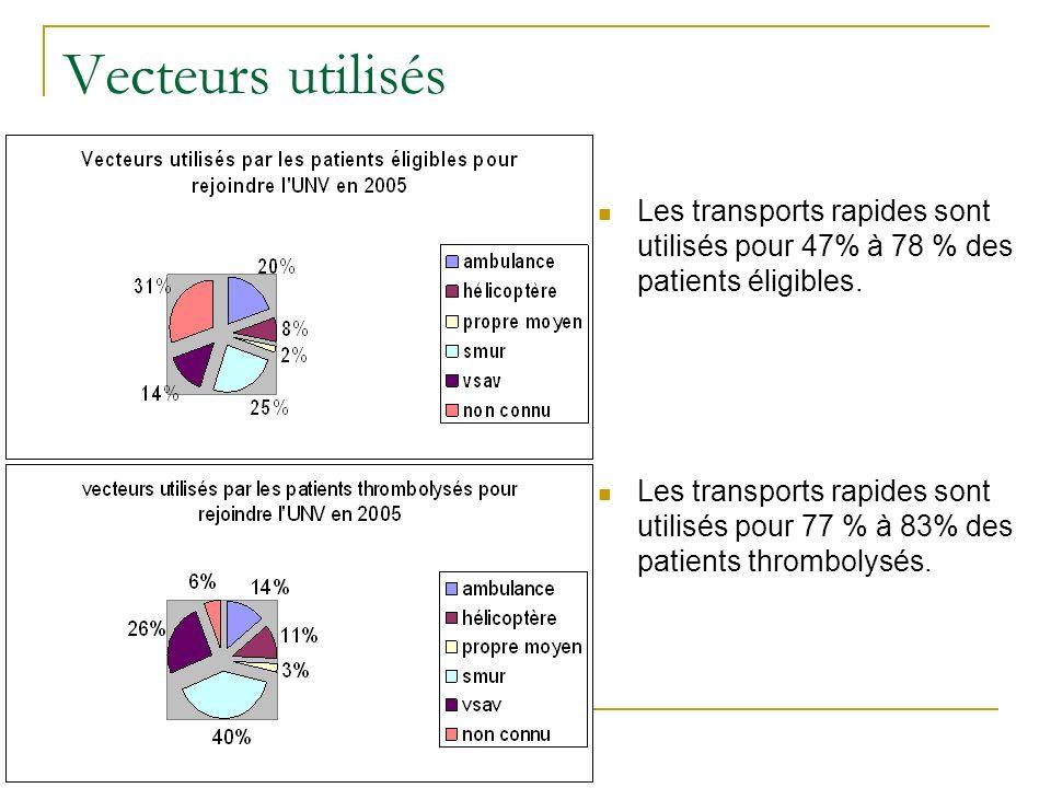 Vecteurs utilisés Les transports rapides sont utilisés pour 47% à 78 % des patients éligibles.