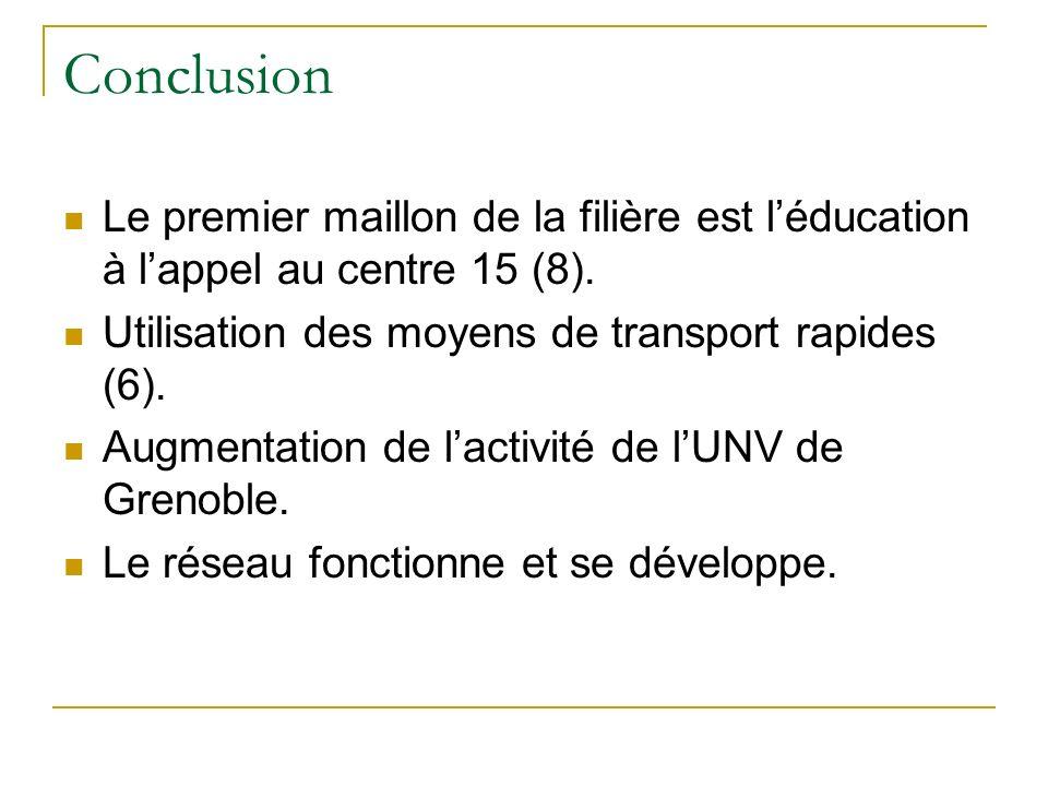 Conclusion Le premier maillon de la filière est l'éducation à l'appel au centre 15 (8). Utilisation des moyens de transport rapides (6).