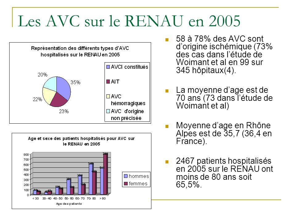 Les AVC sur le RENAU en 2005 58 à 78% des AVC sont d'origine ischémique (73% des cas dans l'étude de Woimant et al en 99 sur 345 hôpitaux(4).