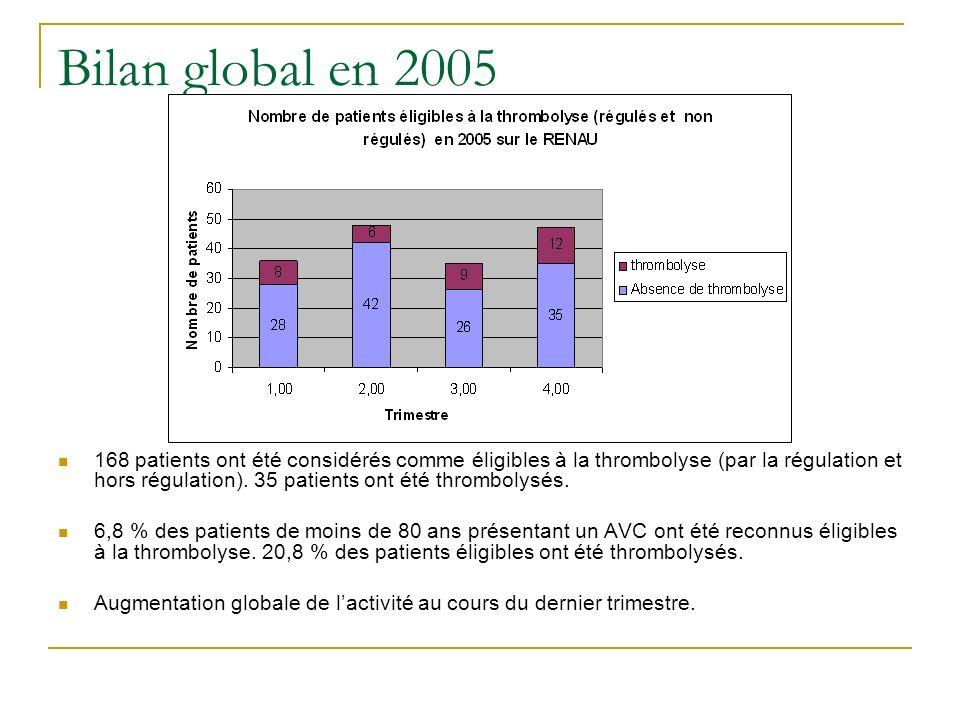 Bilan global en 2005