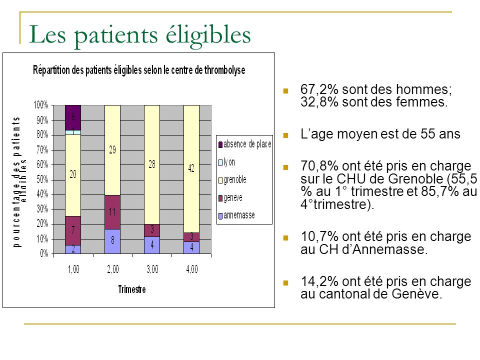 Les patients éligibles