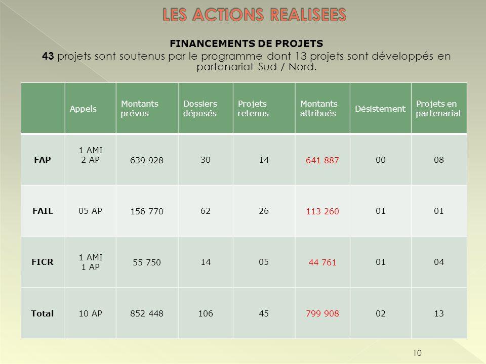 FINANCEMENTS DE PROJETS