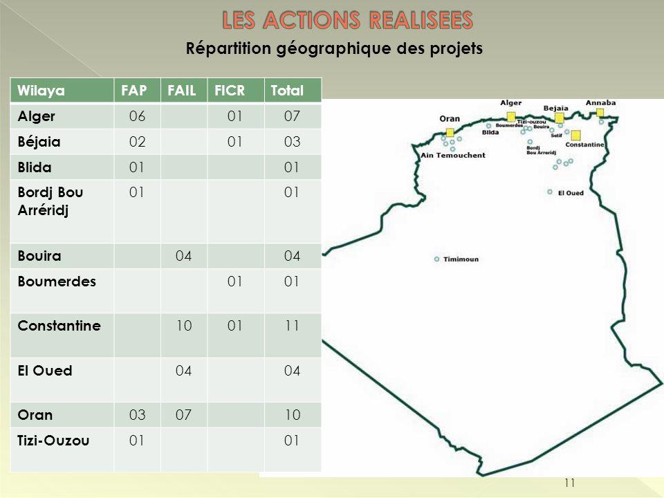 Répartition géographique des projets