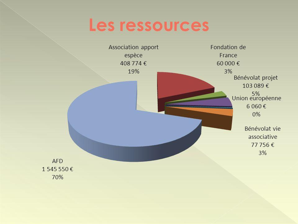 Les ressources 28