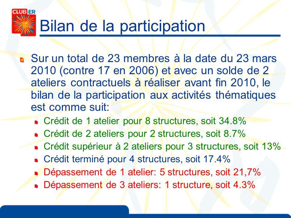 Bilan de la participation
