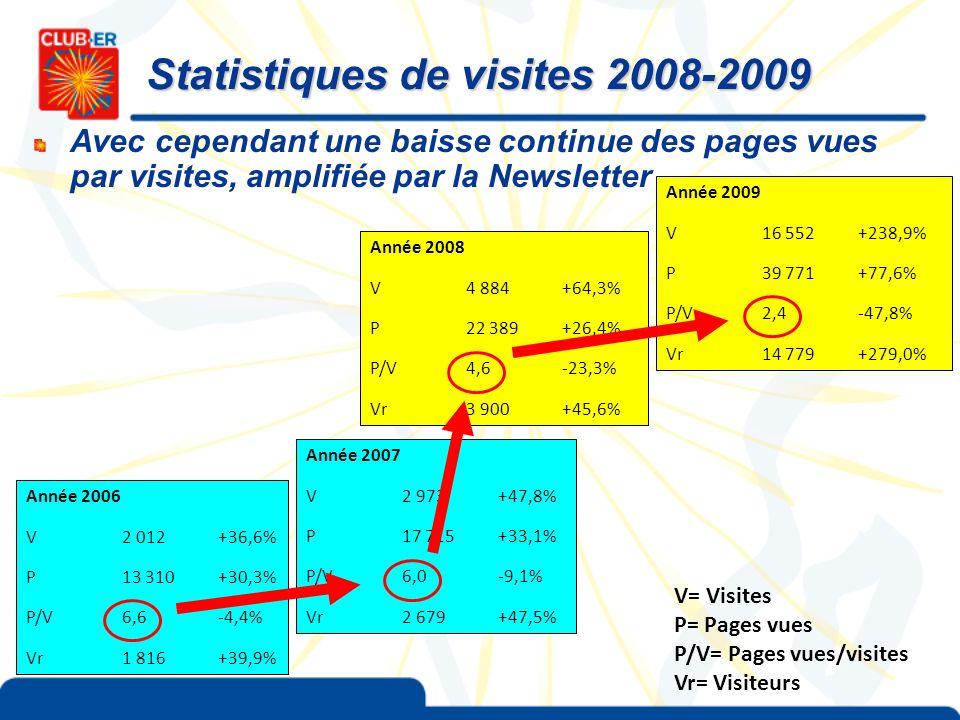 Statistiques de visites 2008-2009