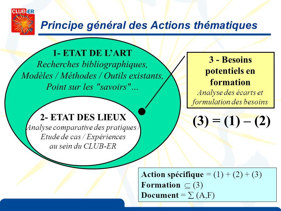 Principe général des Actions thématiques