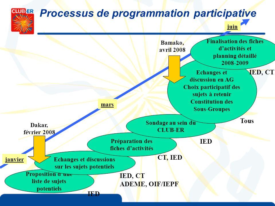 Processus de programmation participative
