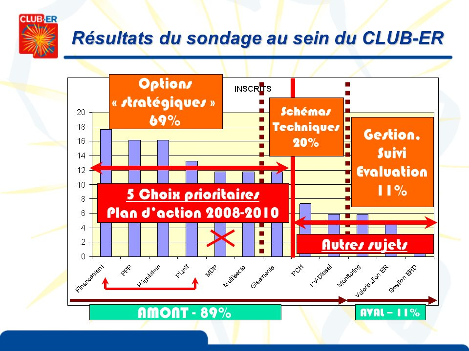Résultats du sondage au sein du CLUB-ER