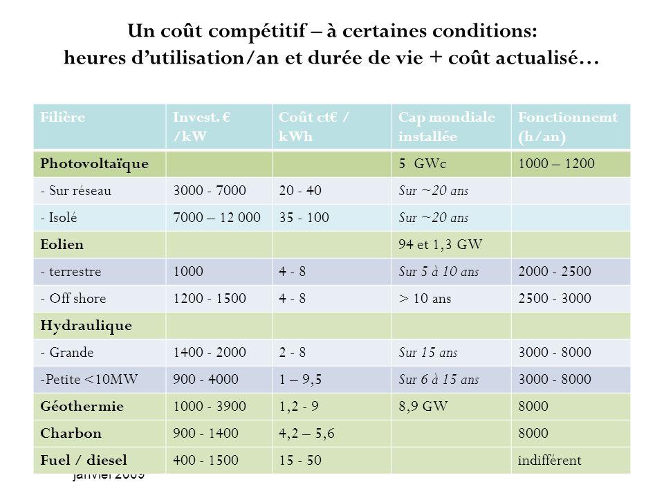 Un coût compétitif – à certaines conditions: heures d'utilisation/an et durée de vie + coût actualisé…