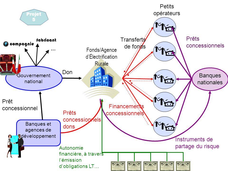 Fonds/Agence d'Électrification Rurale