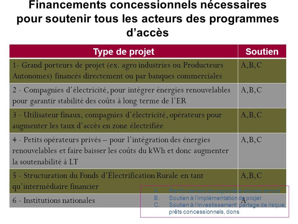 Financements concessionnels nécessaires pour soutenir tous les acteurs des programmes d'accès
