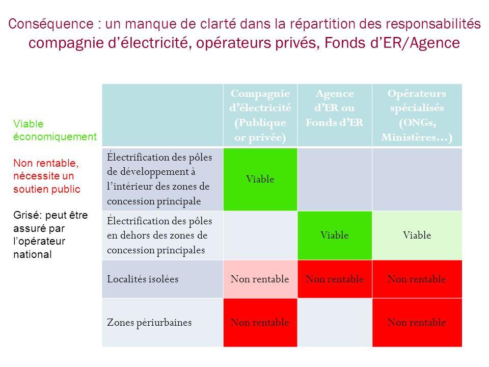 compagnie d'électricité, opérateurs privés, Fonds d'ER/Agence