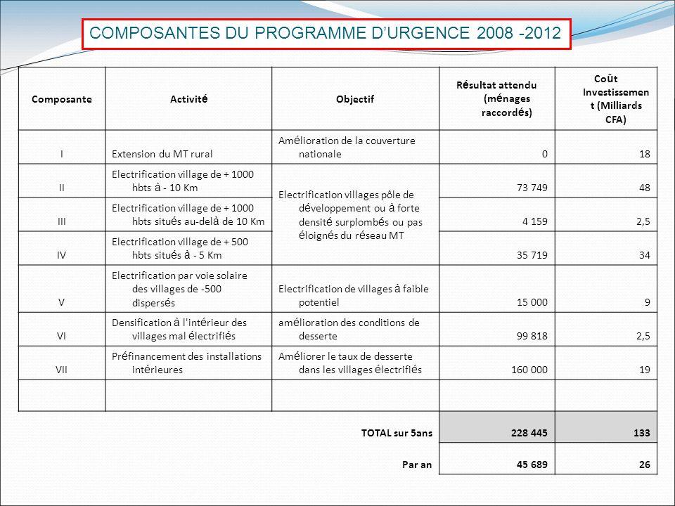 COMPOSANTES DU PROGRAMME D'URGENCE 2008 -2012