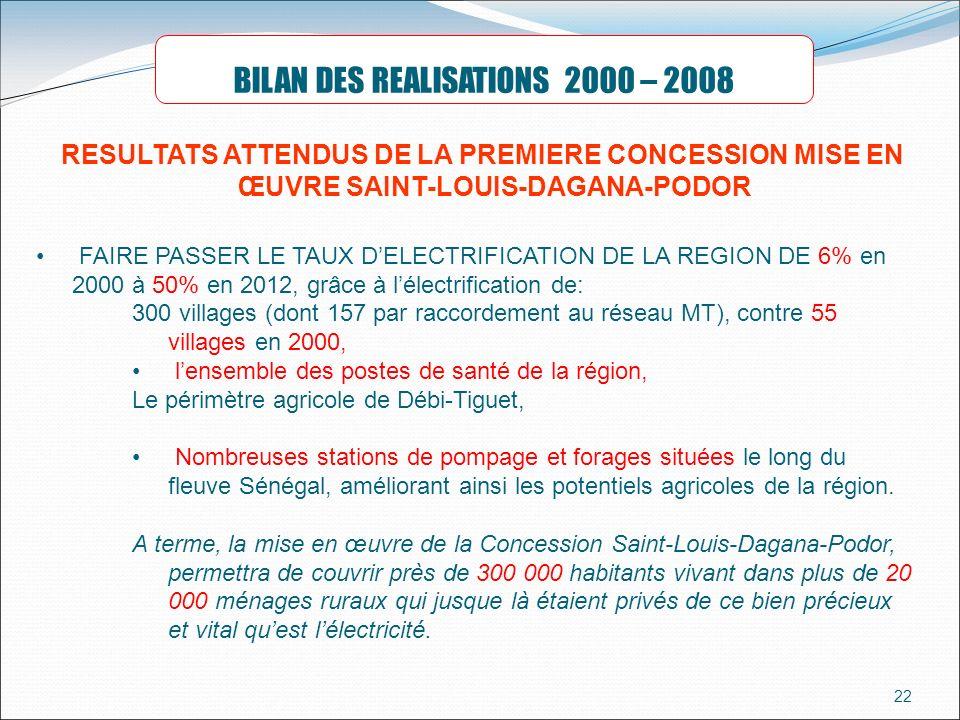 BILAN DES REALISATIONS 2000 – 2008