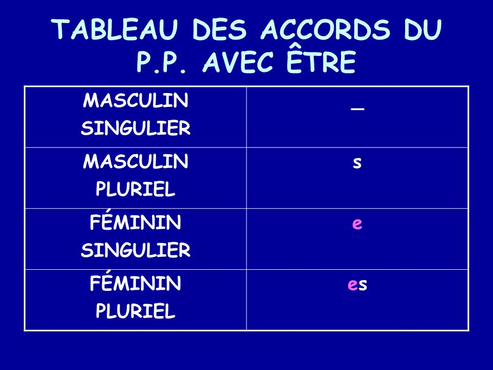 TABLEAU DES ACCORDS DU P.P. AVEC ÊTRE