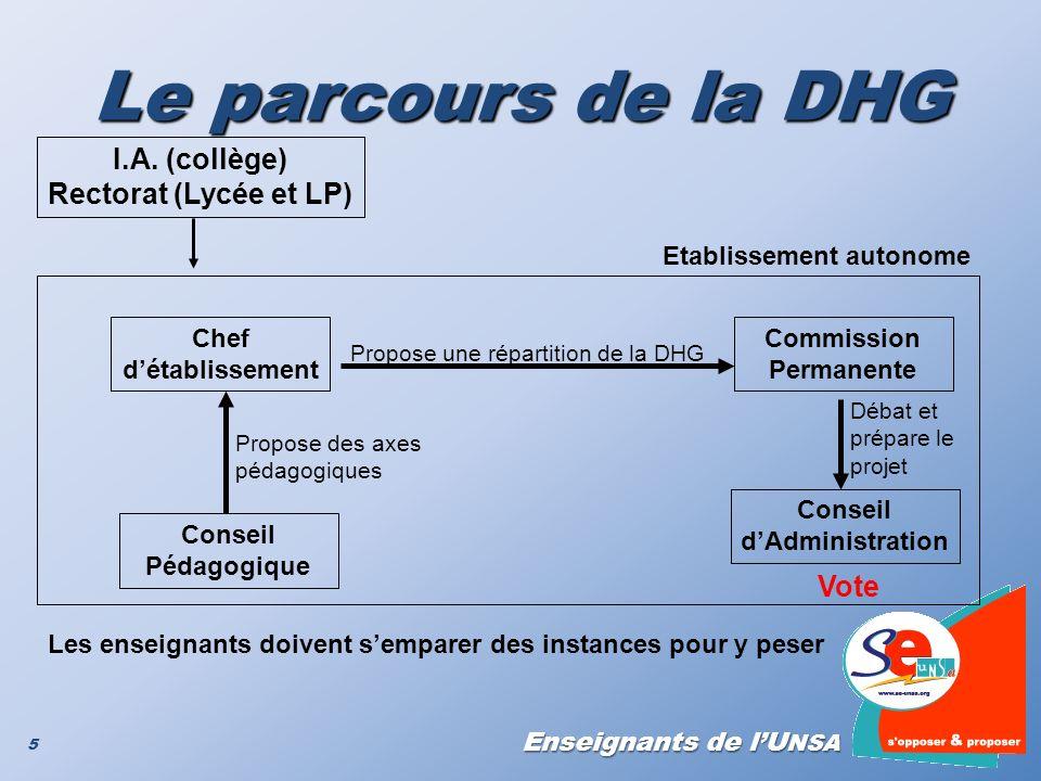 Le parcours de la DHG I.A. (collège) Rectorat (Lycée et LP) Vote