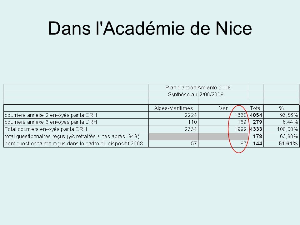 Dans l Académie de Nice