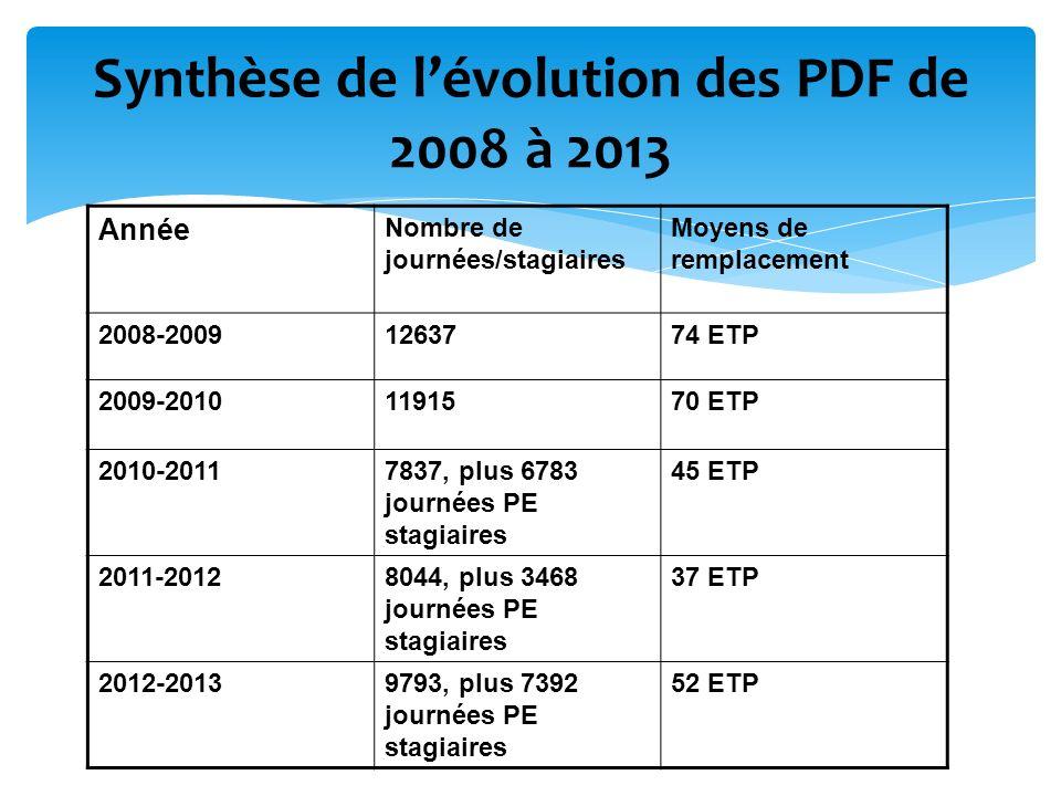 Synthèse de l'évolution des PDF de 2008 à 2013