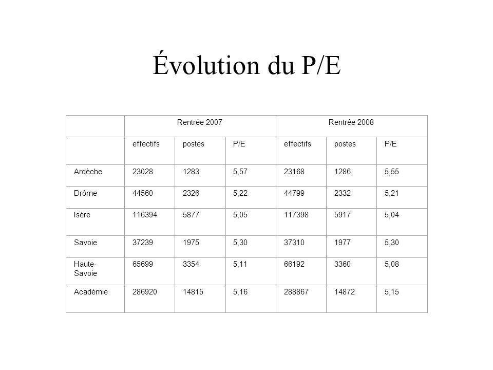 Évolution du P/E Rentrée 2007 Rentrée 2008 effectifs postes P/E