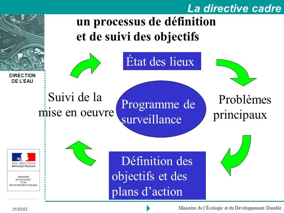 un processus de définition et de suivi des objectifs