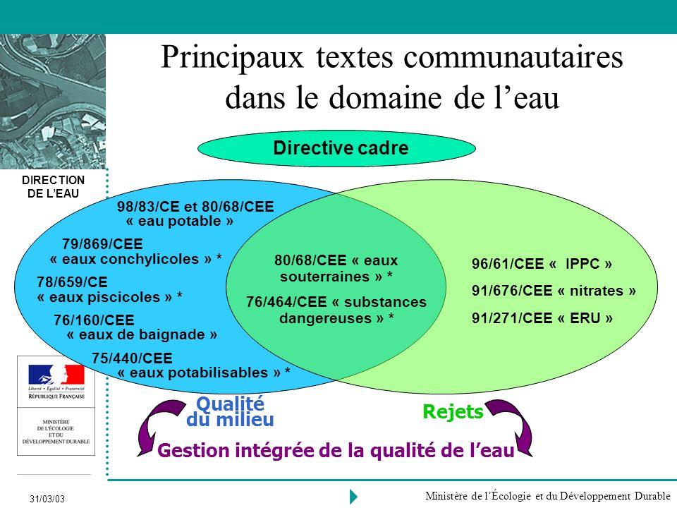Principaux textes communautaires dans le domaine de l'eau