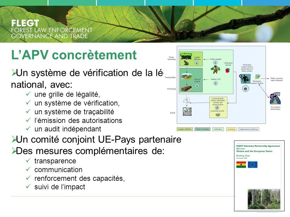 L'APV concrètement Un système de vérification de la légalité national, avec: une grille de légalité,
