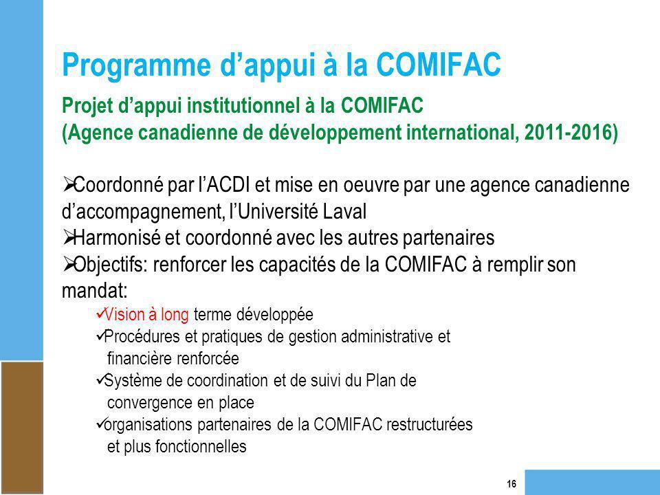 Programme d'appui à la COMIFAC