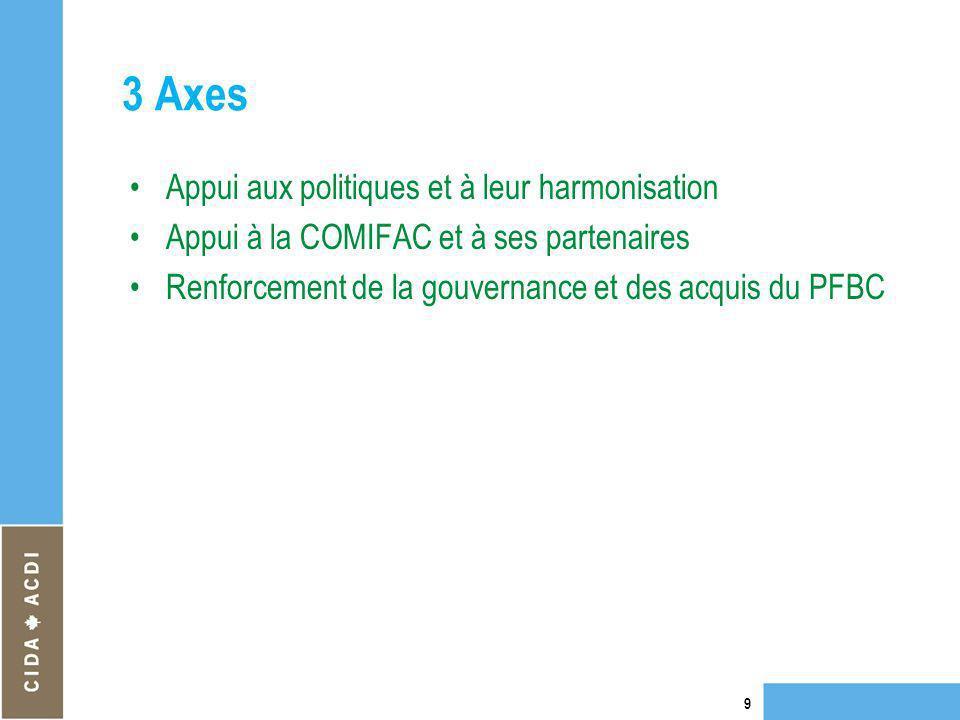 3 Axes Appui aux politiques et à leur harmonisation