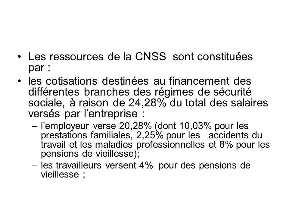 Les ressources de la CNSS sont constituées par :