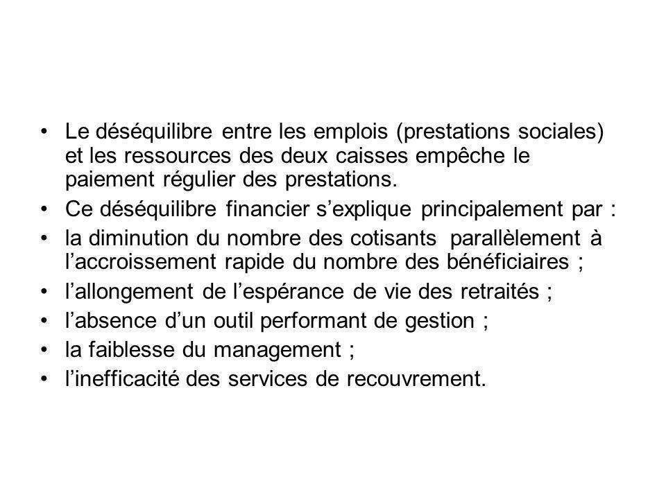 Le déséquilibre entre les emplois (prestations sociales) et les ressources des deux caisses empêche le paiement régulier des prestations.