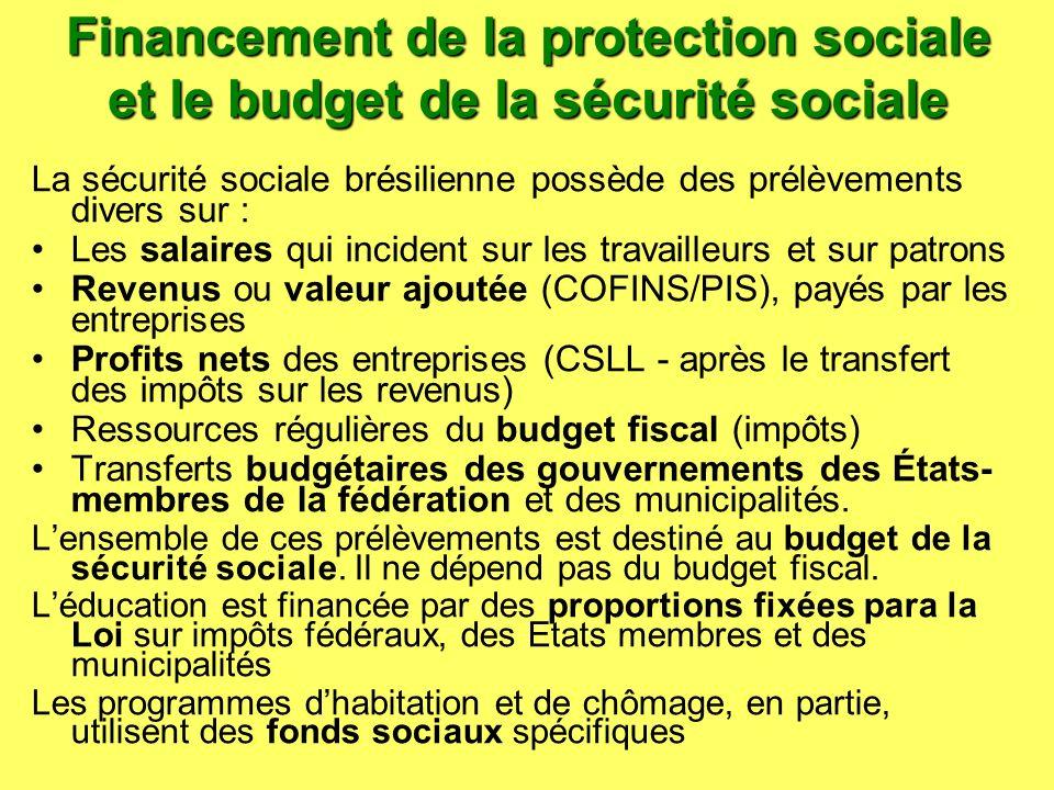 Financement de la protection sociale et le budget de la sécurité sociale